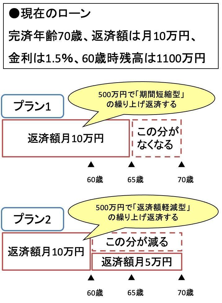 定年後に住宅ローン「1000万円超」残っても破綻を回避!2つの見直し術