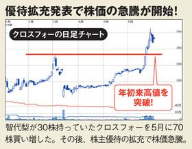 智代梨の保有するクロスフォーの株価も上昇