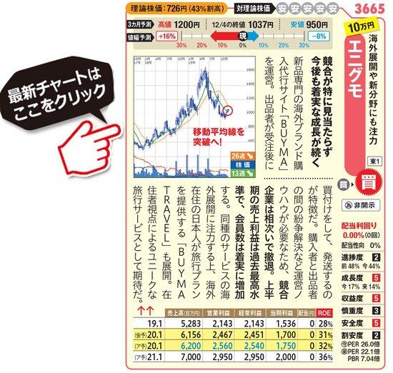エニグモの最新株価はこちら!