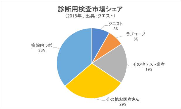 診断用検査市場シェア・グラフ