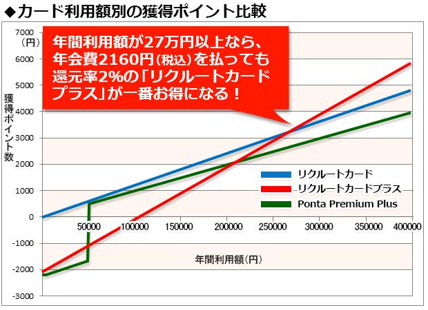 年間利用額が27万円以上なら、年会費2160円(税込)を払っても還元率2%の「リクルートカードプラス」が一番お得になる!