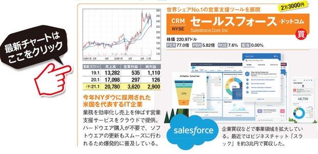 セールスフォースの最新株価はこちら!
