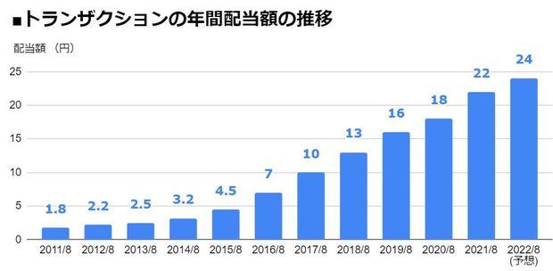 トランザクション(7818)の年間配当額の推移