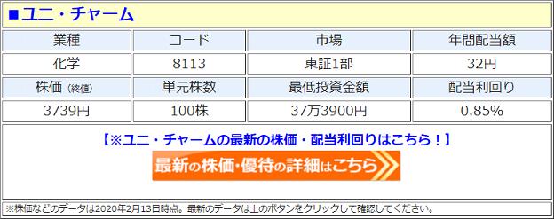 ユニ・チャーム(8113)の株価