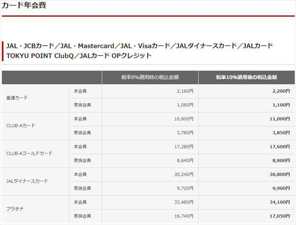 JALカードの年会費表記