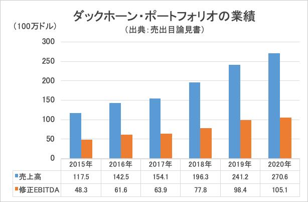 ダックホーン・ポートフォリオの業績・グラフ