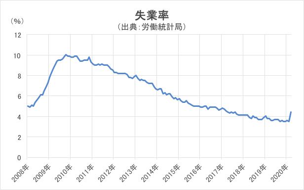 米国の失業率グラフ