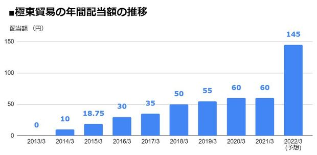 極東貿易(8093)の年間配当額の推移