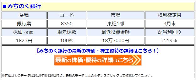みちのく銀行(8350)の最新の株価