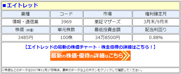 エイトレッド(3969)の最新の株価
