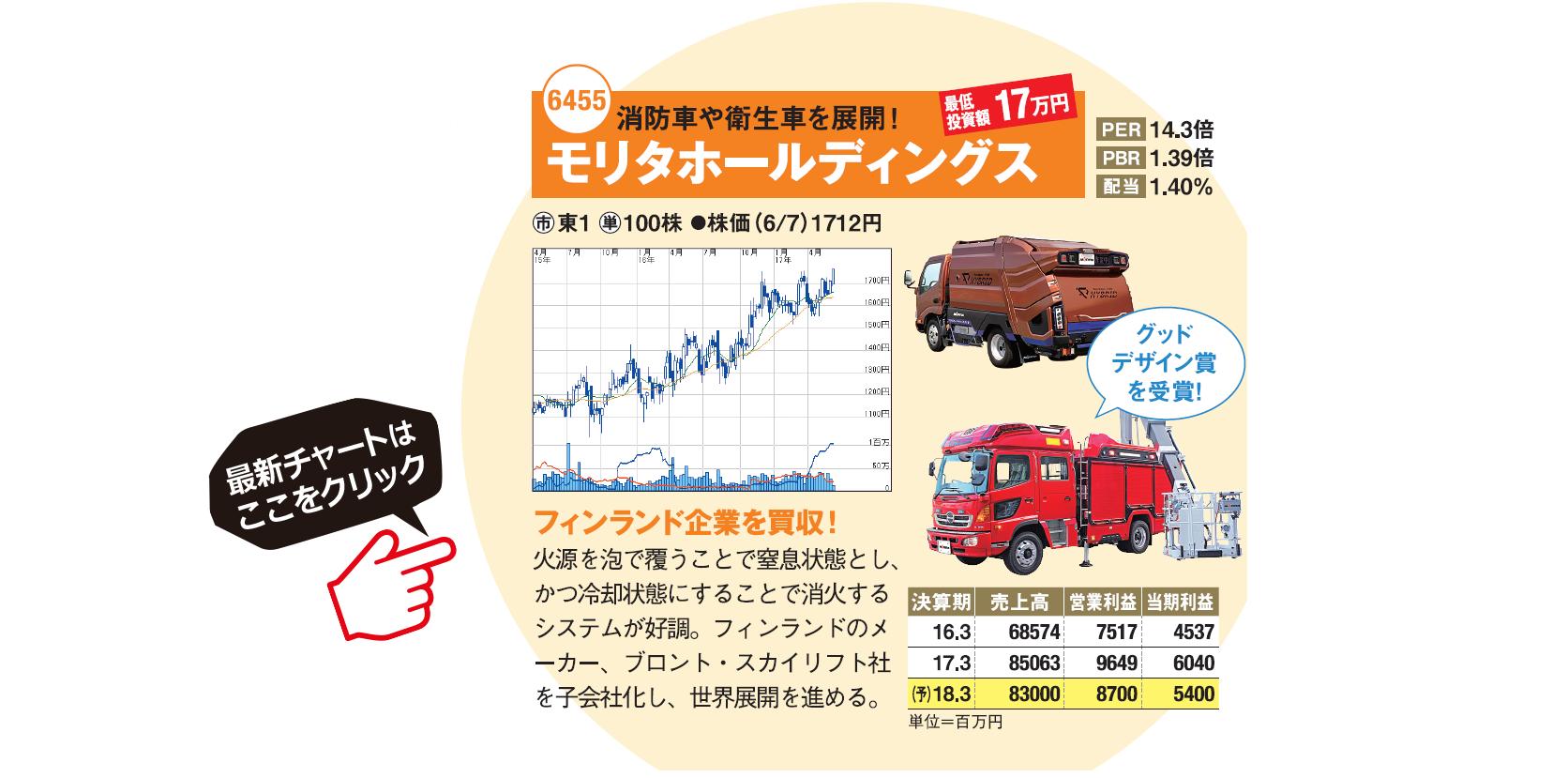 ホールディングス 株価 モリタ