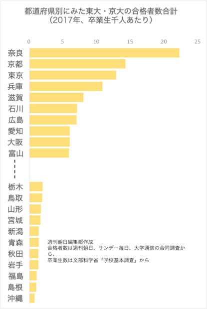 地域差30倍、東大・京大合格者が出やすい県は?
