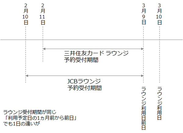 「三井住友カード ラウンジ」と「JCBラウンジ」の予約受付期間を比較