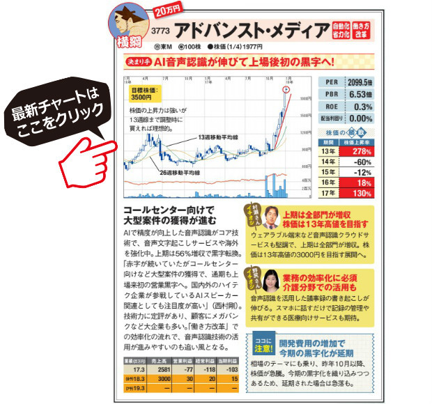 アドバンスト・メディアの最新チャートはこちら!