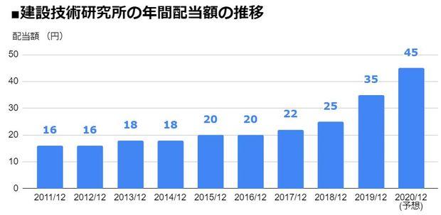 建設技術研究所(9621)の年間配当額の推移