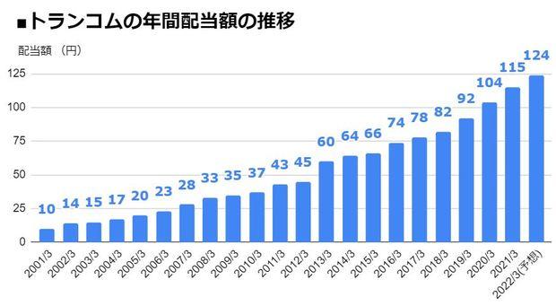 トランコム(9058)の年間配当額の推移