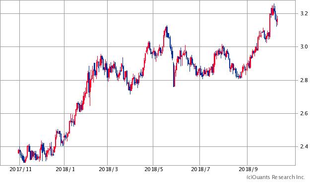 米国10年債利回りチャート/日足・6カ月