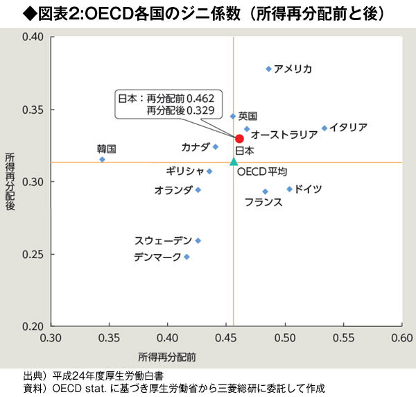 『OECD各国のジニ係数』の図表
