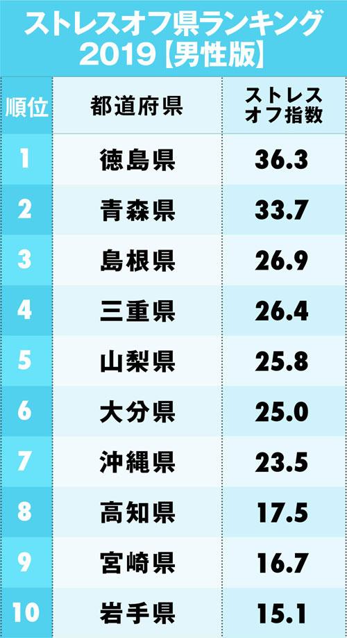 「ストレスオフ県ランキング【男性版】」1~10位