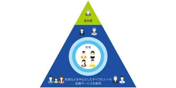丸井グループが始める証券会社