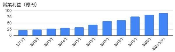 ベネフィット・ワン(2412)の営業利益の推移