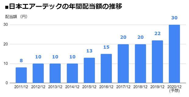 日本エアーテック(6291)の年間配当額の推移