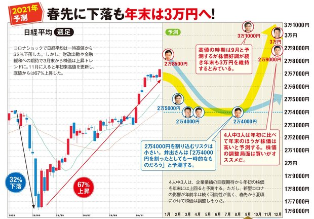 2021年の日経平均株価はどう動く?