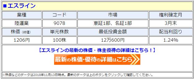 エスライン(9078)の最新の株価