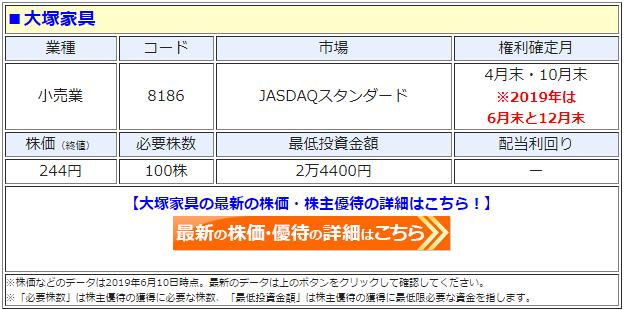 大塚家具(8186)の株価