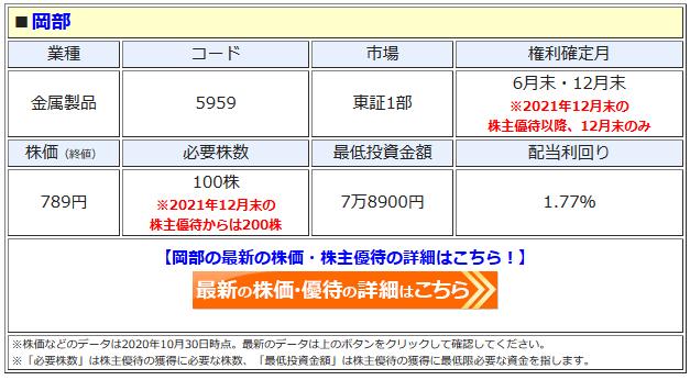 岡部の最新株価はこちら!