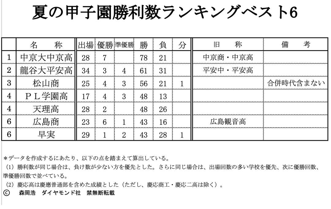 夏の甲子園勝利数ランキング、3位は松山商、2位は龍谷大平安高、1位は?