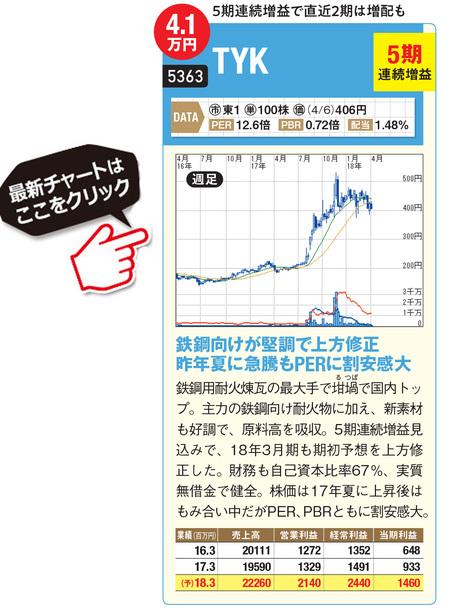 TYKの最新株価はこちら!