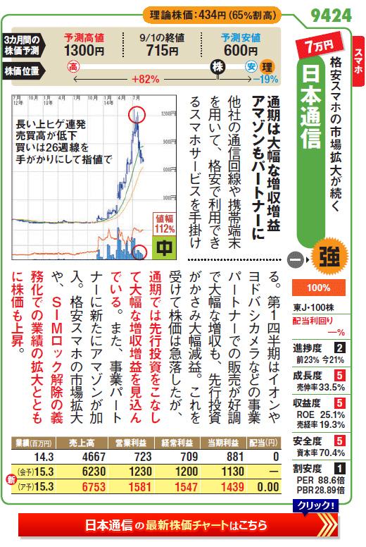 格安スマホの拡大続く日本通信(9224)の最新株価チャートはこちら
