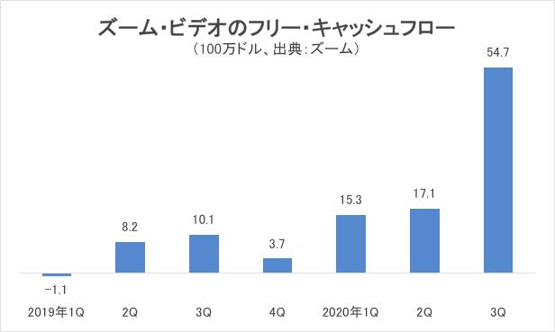 ズーム・ビデオのフリー・キャッシュフローグラフ