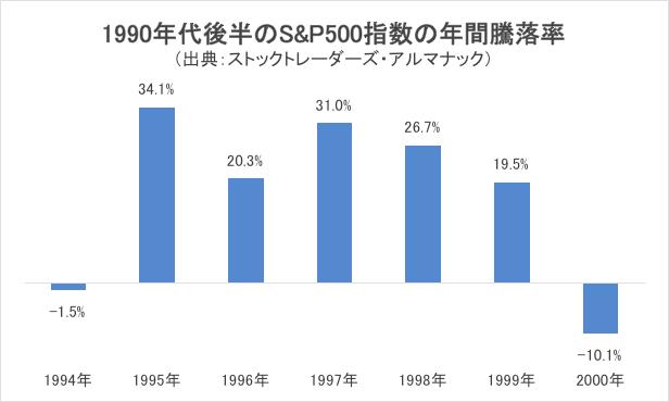 1990年代後半のS&P500指数の年間騰落率