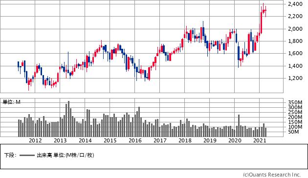 三井物産(8031)の株価チャート