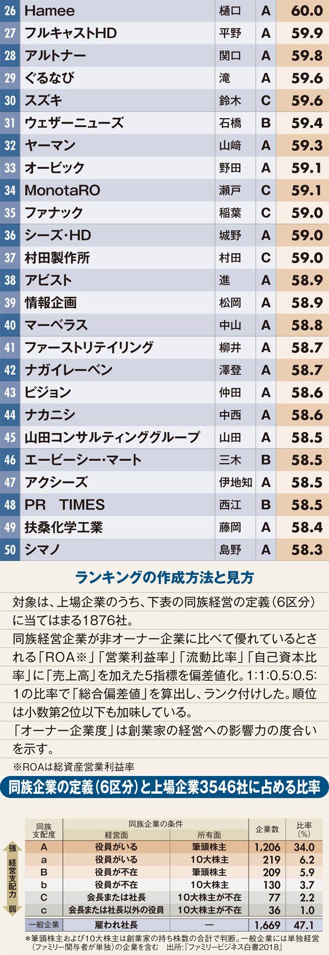 最強オーナー企業ランキング【全業種総合編・全50位・完全版】
