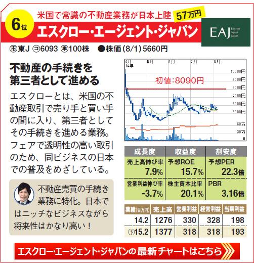 IPO期待の株銘柄6位!米国で常識の不動産業務が日本上陸!「エクスロー・エージェント・ジャパン」の最新株価チャートはこちら!
