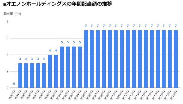 オエノンホールディングス(2533)の年間配当額の推移