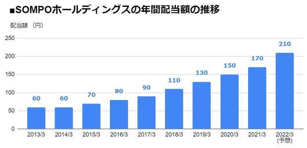 SOMPOホールディングス(8630)の年間配当額の推移