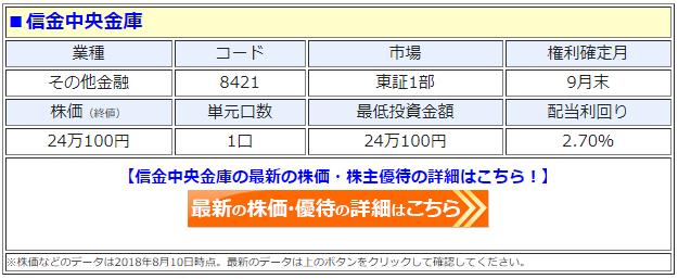 信金中央金庫(8421)の最新の株価