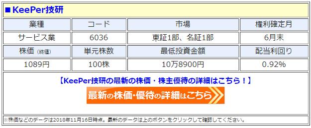 KeePer技研(6036)の最新の株価