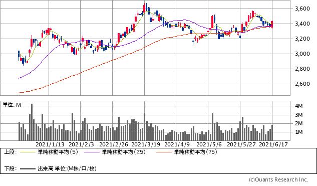 三菱重工業(7011)チャート/日足・6カ月