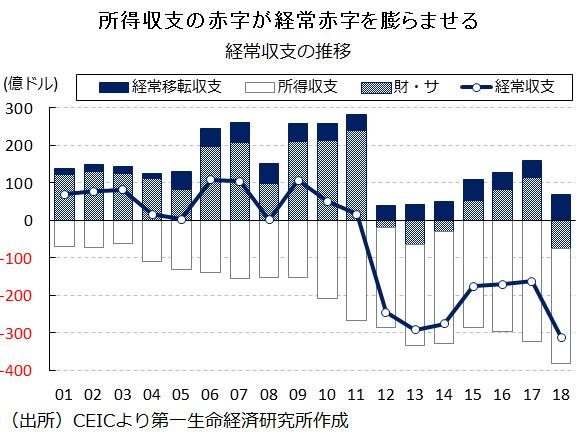 図表:経常収支の推移