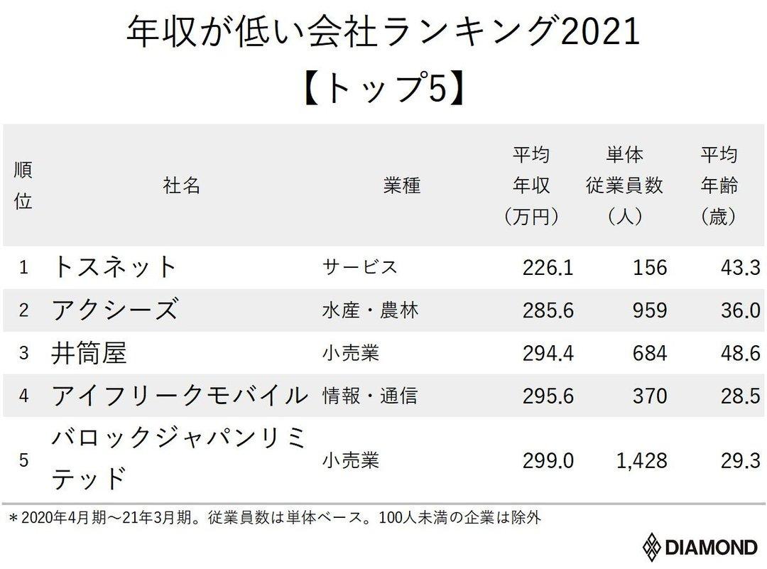 年収が低い2021_トップ5