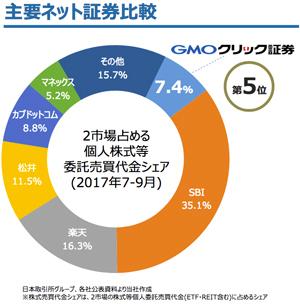 主要ネット証券における委託売買代金シェアの比較画像
