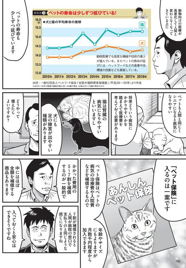 ペットにかかるお金(4)
