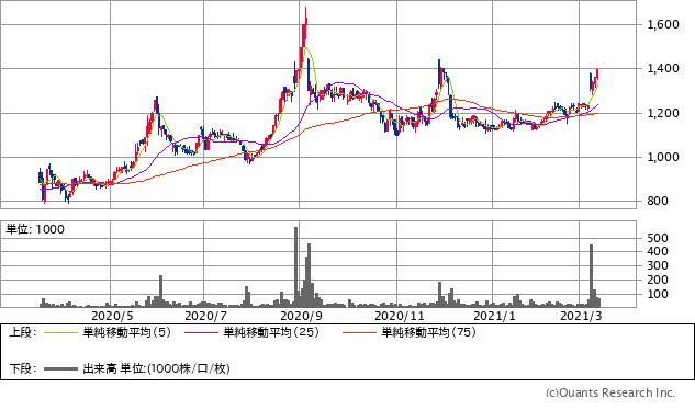 ティーライフ(3172)チャート/日足・1年