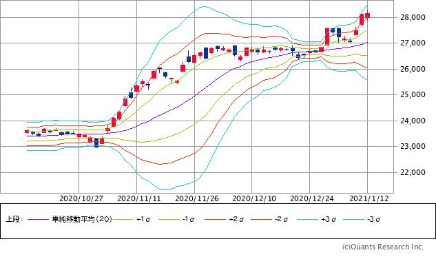 日経平均株価チャート(20日移動平均ベースのボリンジャーバンド)/日足・3カ月