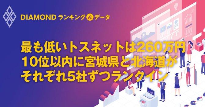 最も低いトスネットは260万円10位以内に宮城県と北海道がそれぞれ5社ずつランクイン